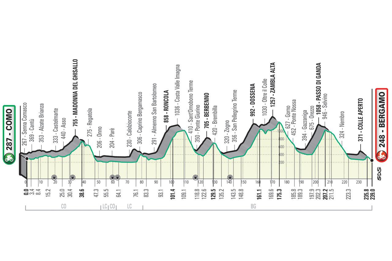 Il Lombardia 2021 Altimetria Stage profile