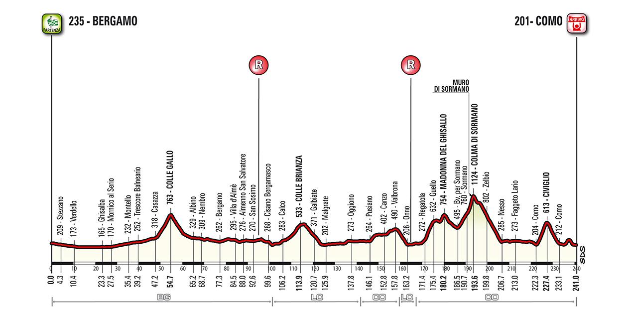 Un weekend di grande ciclismo con Il Lombardia 2018 e la sua Gran Fondo