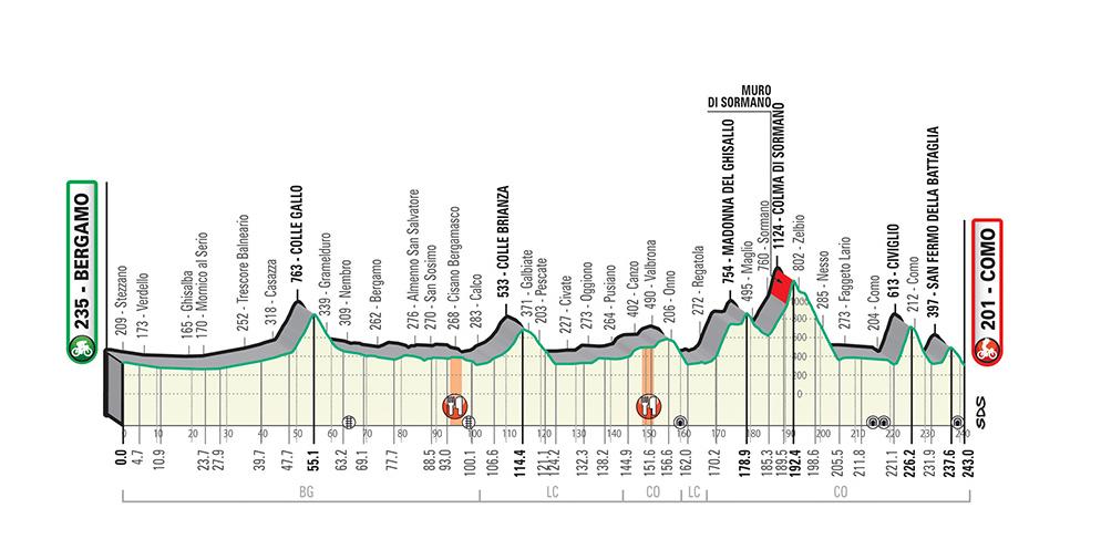 Da Bergamo a Como un ferragosto nel segno del grande ciclismo